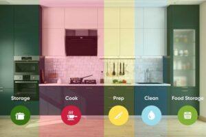 kuhinjske zone